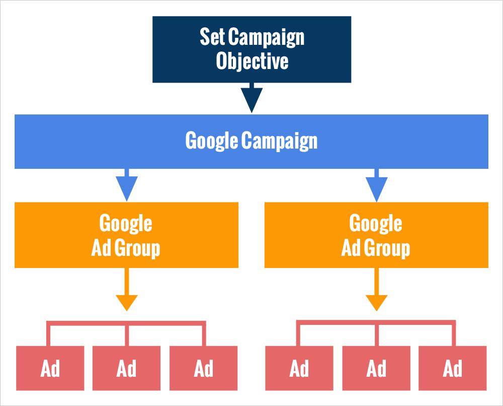 Google Ads Format
